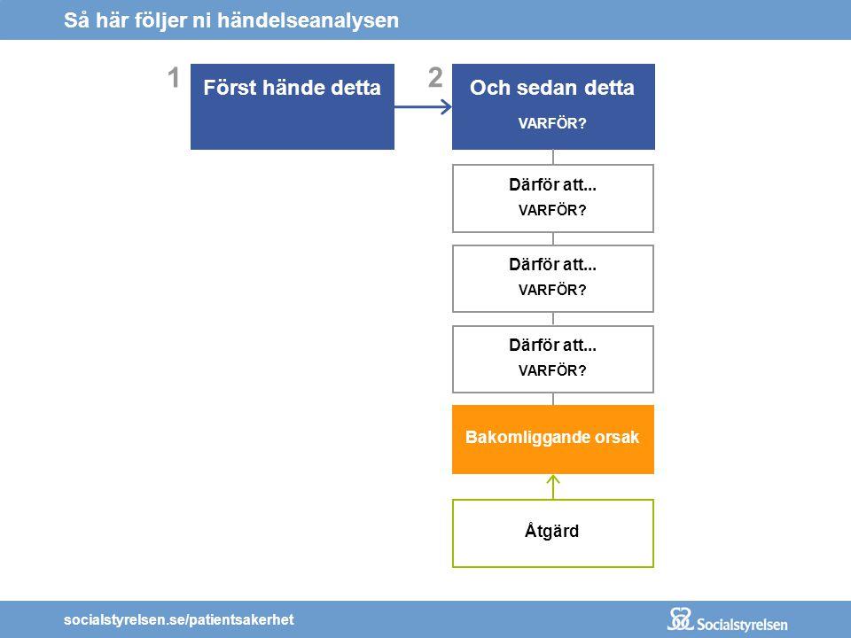socialstyrelsen.se/patientsakerhet 1 Vad hände.En patient skulle transporteras hem från sjukhuset.