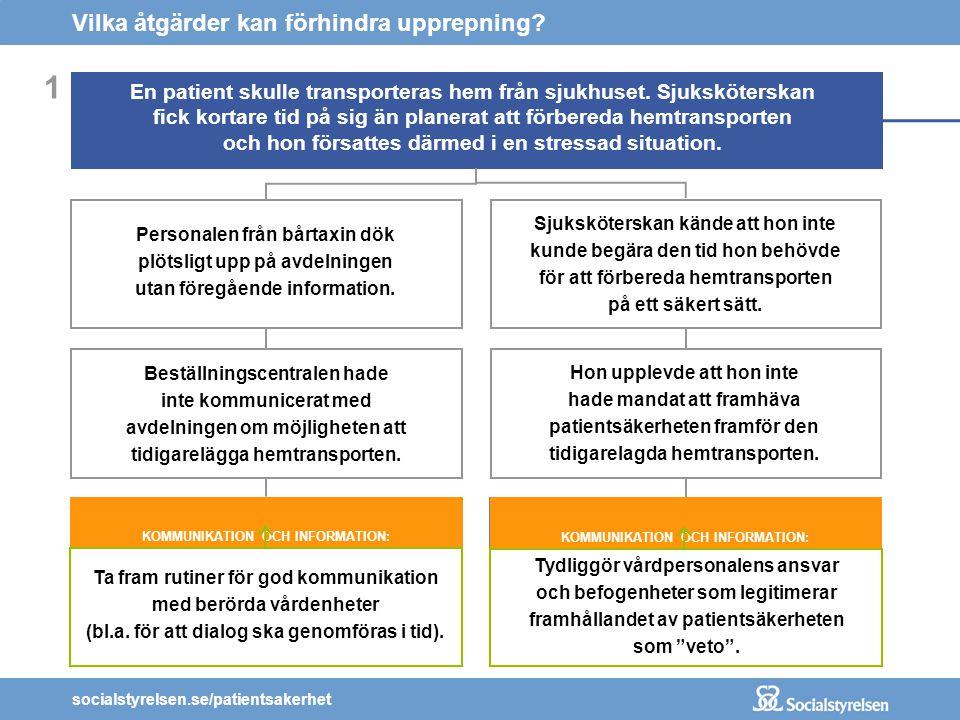 socialstyrelsen.se/patientsakerhet KOMMUNIKATION OCH INFORMATION: Det saknades rutiner för dialog kring behov och möjligheter att ändra i planering av hemtransport av patienter.