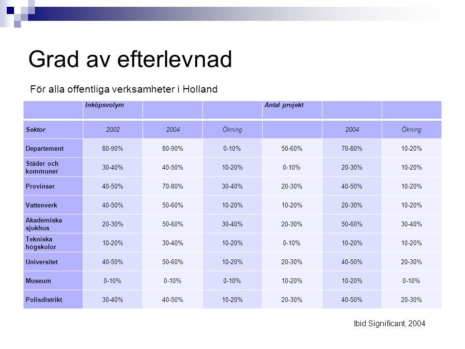 Grad av efterlevnad Inköpsvolym Antal projekt Sektor20022004Ökning 2004Ökning Departement80-90% 0-10%50-60%70-80%10-20% Städer och kommuner 30-40%40-50%10-20%0-10%20-30%10-20% Provinser40-50%70-80%30-40%20-30%40-50%10-20% Vattenverk40-50%50-60%10-20% 20-30%10-20% Akademiska sjukhus 20-30%50-60%30-40%20-30%50-60%30-40% Tekniska högskolor 10-20%30-40%10-20%0-10%10-20% Universitet40-50%50-60%10-20%20-30%40-50%20-30% Museum0-10% 10-20% 0-10% Polisdistrikt30-40%40-50%10-20%20-30%40-50%20-30% För alla offentliga verksamheter i Holland Ibid Significant, 2004