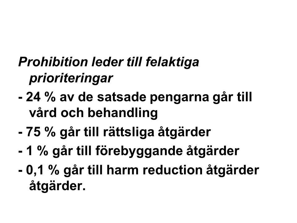 Prohibition leder till felaktiga prioriteringar - 24 % av de satsade pengarna går till vård och behandling - 75 % går till rättsliga åtgärder - 1 % går till förebyggande åtgärder - 0,1 % går till harm reduction åtgärder åtgärder.