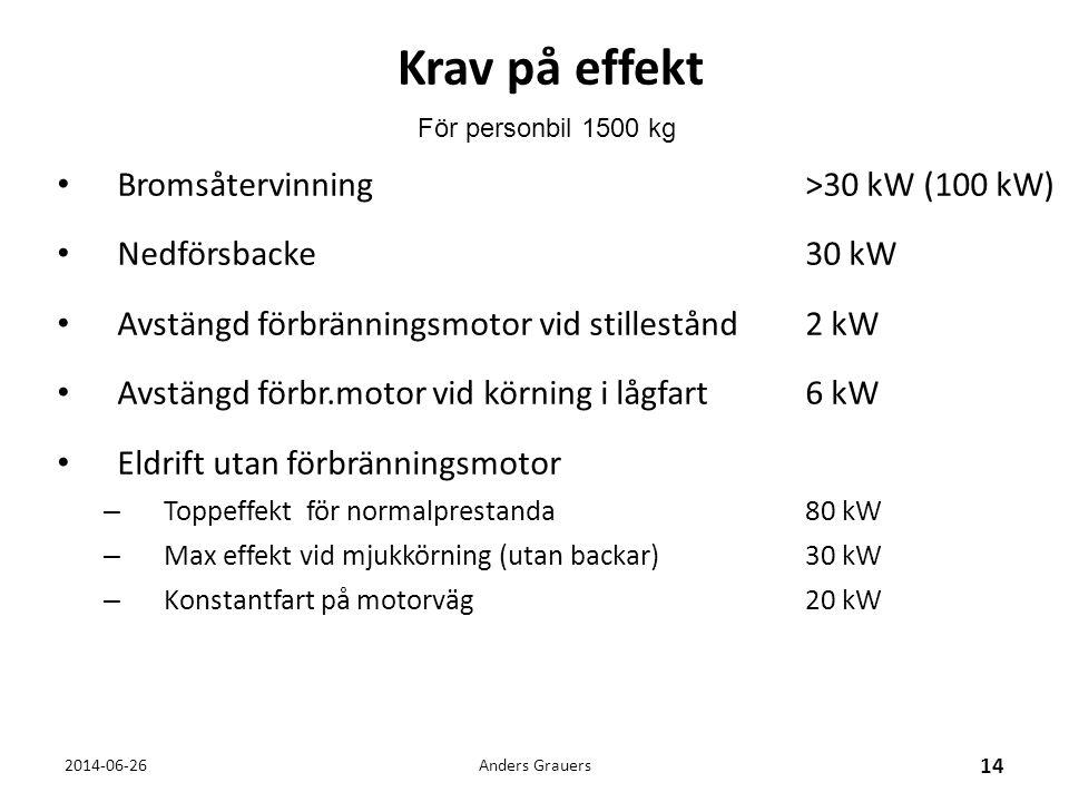 Krav på effekt • Bromsåtervinning >30 kW (100 kW) • Nedförsbacke30 kW • Avstängd förbränningsmotor vid stillestånd 2 kW • Avstängd förbr.motor vid kör