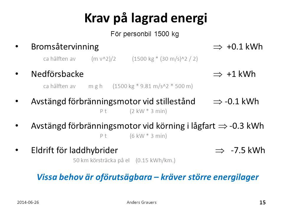 Krav på lagrad energi • Bromsåtervinning  +0.1 kWh ca hälften av (m v^2)/2 (1500 kg * (30 m/s)^2 / 2) • Nedförsbacke  +1 kWh ca hälften av m g h (15