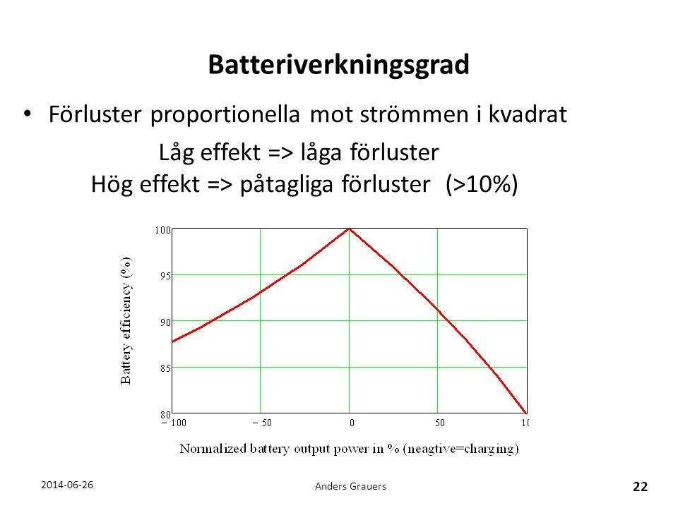 Batteriverkningsgrad • Förluster proportionella mot strömmen i kvadrat Låg effekt => låga förluster Hög effekt => påtagliga förluster (>10%) Anders Gr