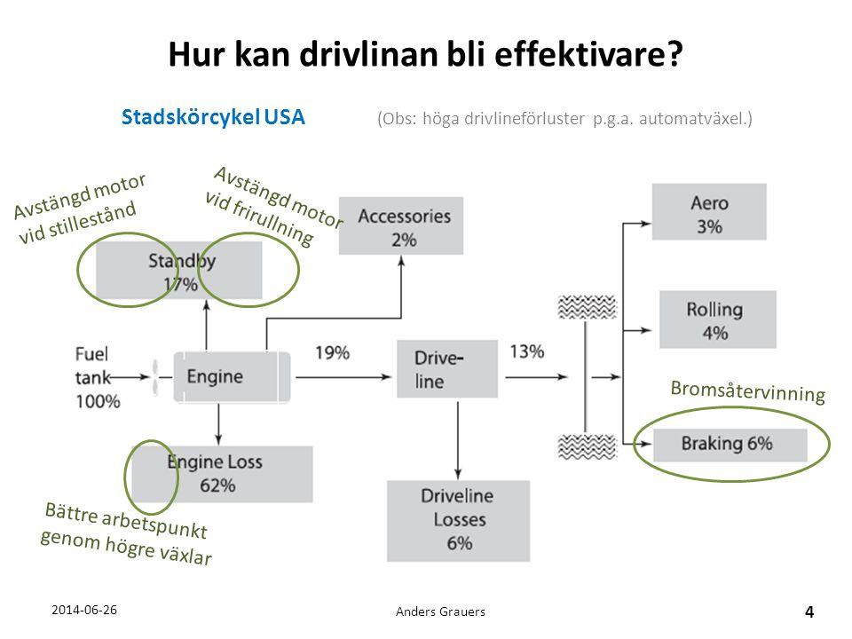 Kostnad för drivlinor 2014-06-26Anders Grauers, 25 OBS: Extremt förenklad jämförelse