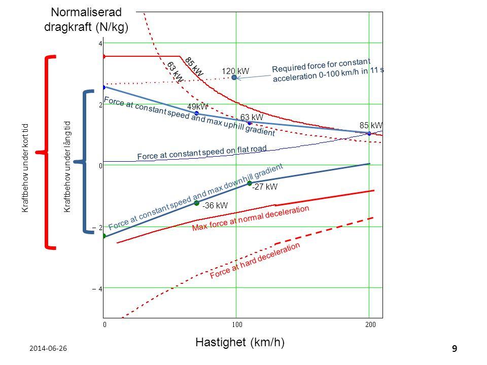 Optimal lösning beror på körcykel • Hybriddrivlina mest intressant för körcykler med – Varierande belastning – Många accelerationer och inbromsningar – Stillestånd – Krypkörning • Verkningsgraden vid jämn belastning kan optimeras utan hybriddrivlina.