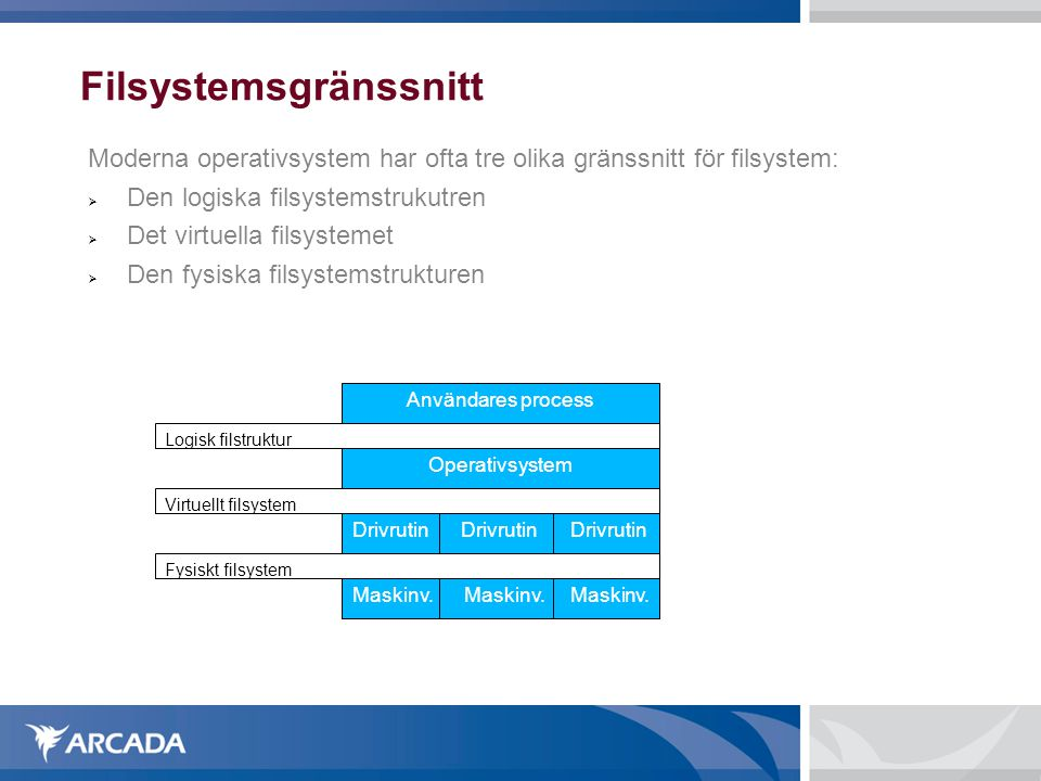 Filsystemsgränssnitt Moderna operativsystem har ofta tre olika gränssnitt för filsystem:  Den logiska filsystemstrukutren  Det virtuella filsystemet  Den fysiska filsystemstrukturen Användares process Logisk filstruktur Operativsystem Virtuellt filsystem Drivrutin Drivrutin Drivrutin Fysiskt filsystem Maskinv.