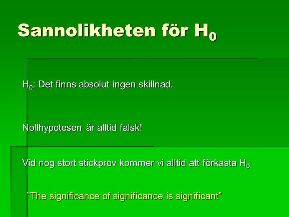 Sannolikheten för H 0 H 0 : Det finns absolut ingen skillnad. Nollhypotesen är alltid falsk! Vid nog stort stickprov kommer vi alltid att förkasta H 0