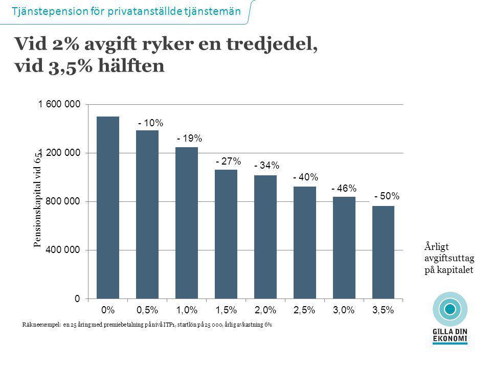 Tjänstepension för privatanställde tjänstemän - 10% - 19% - 27% - 34% - 40% - 46% - 50% Pensionskapital vid 65 Årligt avgiftsuttag på kapitalet Räknee