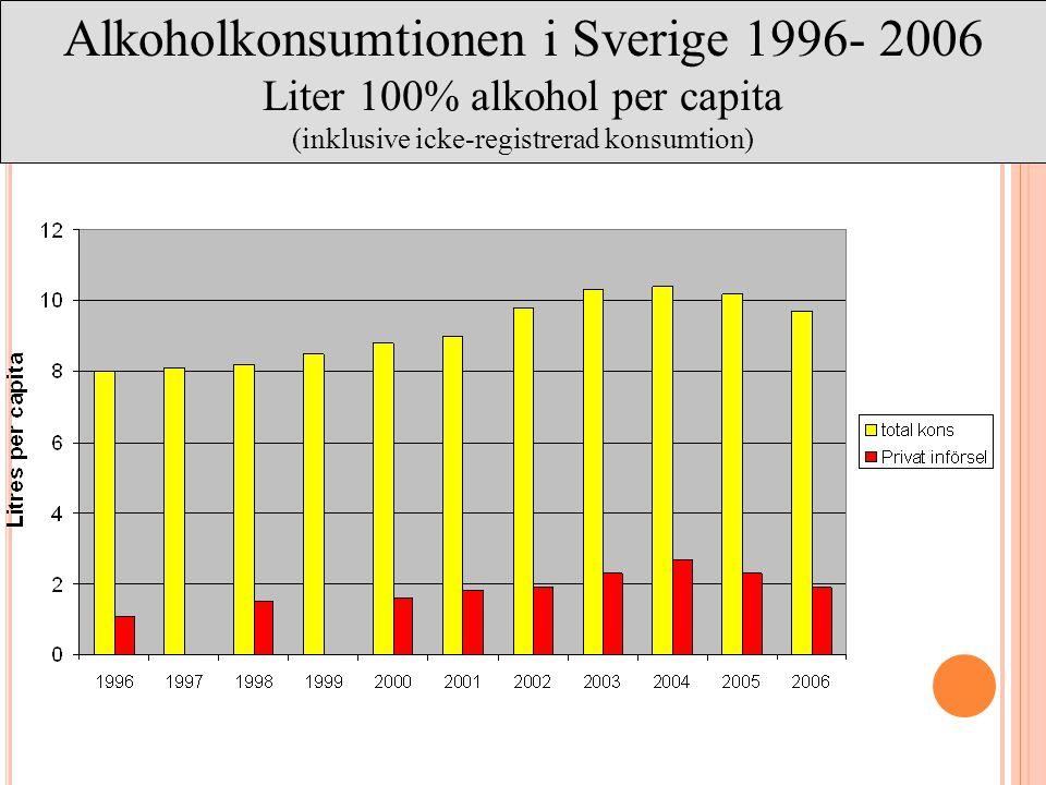 16 Alkoholkonsumtionen i Sverige 1996- 2006 Liter 100% alkohol per capita (inklusive icke-registrerad konsumtion)