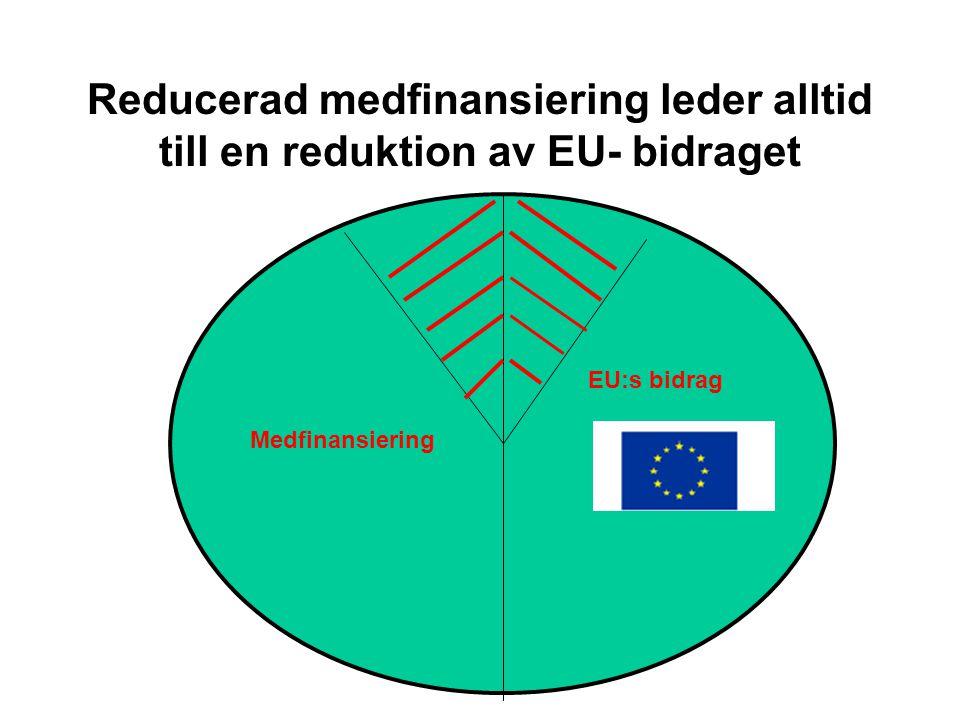 ....så minskar EU- bidraget Budget: Medfinans 50% EU 50% = 100% Verklighet Medfinans 40% ResultatEU 40% Brist 20% = 100%