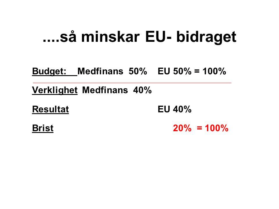 Och ett exempel till Budget: Medfinans 40% EU 60% = 100% Verklighet Medfinans 30% ResultatEU 45% Brist 25% = 100%