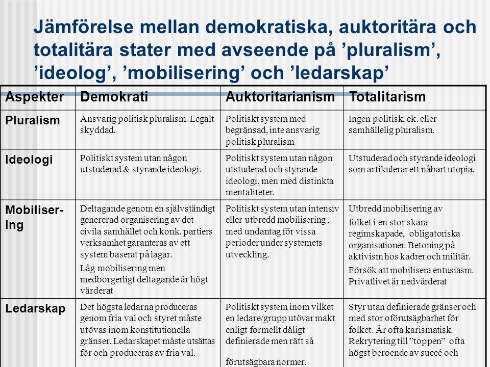 Jämförelse mellan demokratiska, auktoritära och totalitära stater med avseende på 'pluralism', 'ideolog', 'mobilisering' och 'ledarskap' AspekterDemokratiAuktoritarianismTotalitarism Pluralism Ansvarig politisk pluralism.
