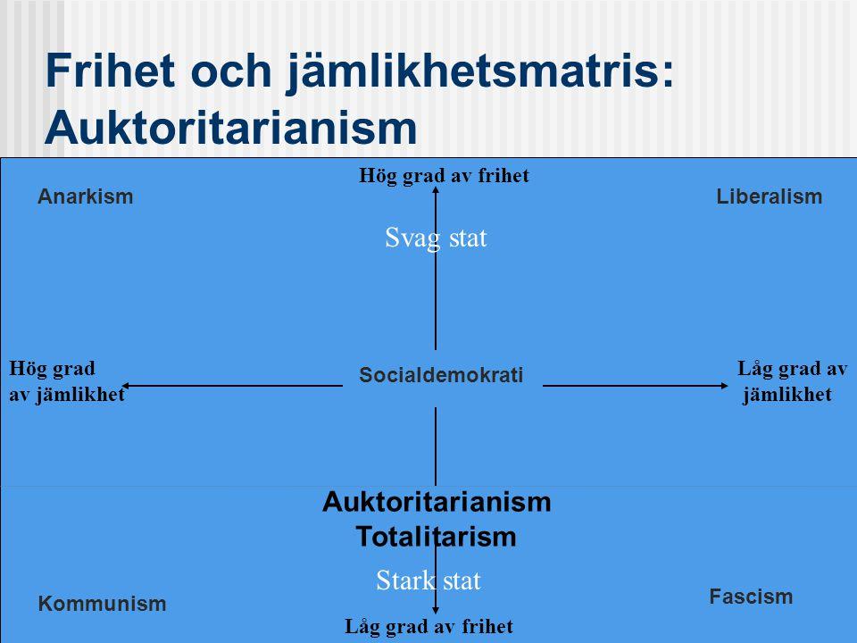 Frihet och jämlikhetsmatris: Auktoritarianism Socialdemokrati Auktoritarianism Totalitarism Låg grad av frihet Hög grad av frihet Låg grad av jämlikhet Hög grad av jämlikhet Stark stat Svag stat Liberalism Fascism Kommunism Anarkism