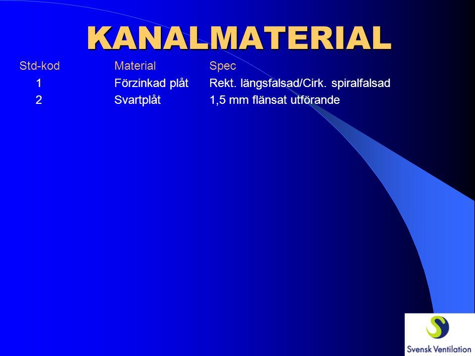 KANALMATERIAL Std-kod MaterialSpec 1 Förzinkad plåtRekt. längsfalsad/Cirk. spiralfalsad