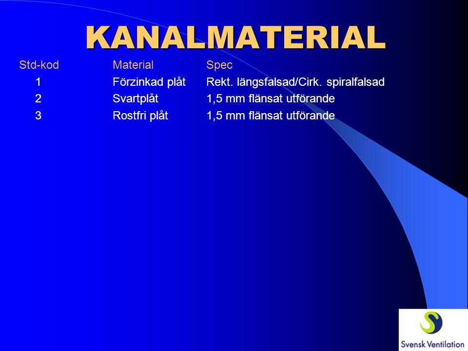 KANALMATERIAL Std-kod MaterialSpec 1 Förzinkad plåtRekt. längsfalsad/Cirk. spiralfalsad 2Svartplåt1,5 mm flänsat utförande