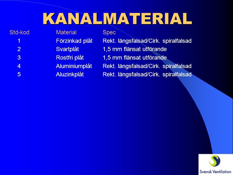 KANALMATERIAL Std-kod MaterialSpec 1 Förzinkad plåtRekt. längsfalsad/Cirk. spiralfalsad 2Svartplåt1,5 mm flänsat utförande 3Rostfri plåt1,5 mm flänsat