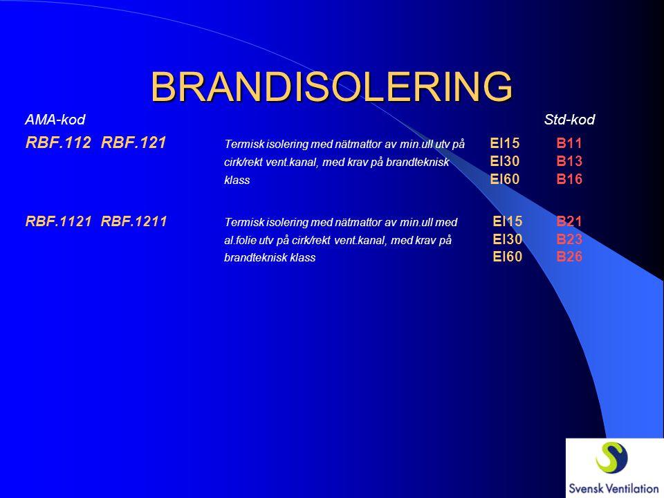 BRANDISOLERING RBF.112 RBF.121 Termisk isolering med nätmattor av min.ull utv på EI15B11 cirk/rekt vent.kanal, med krav på brandteknisk EI30B13 klass