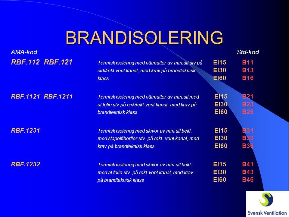 BRANDISOLERING AMA-kod Std-kod RBF.112 RBF.121 Termisk isolering med nätmattor av min.ull utv på EI15B11 cirk/rekt vent.kanal, med krav på brandteknis