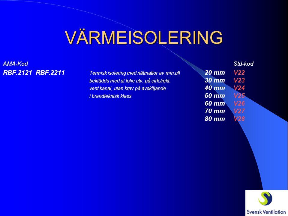 VÄRMEISOLERING AMA-KodStd-kod RBF.212 RBF.221 Termisk isolering med nätmattor av min.ull 20 mmV12 utv. på cirk./rekt. vent.kanal, utan krav på 30 mmV1