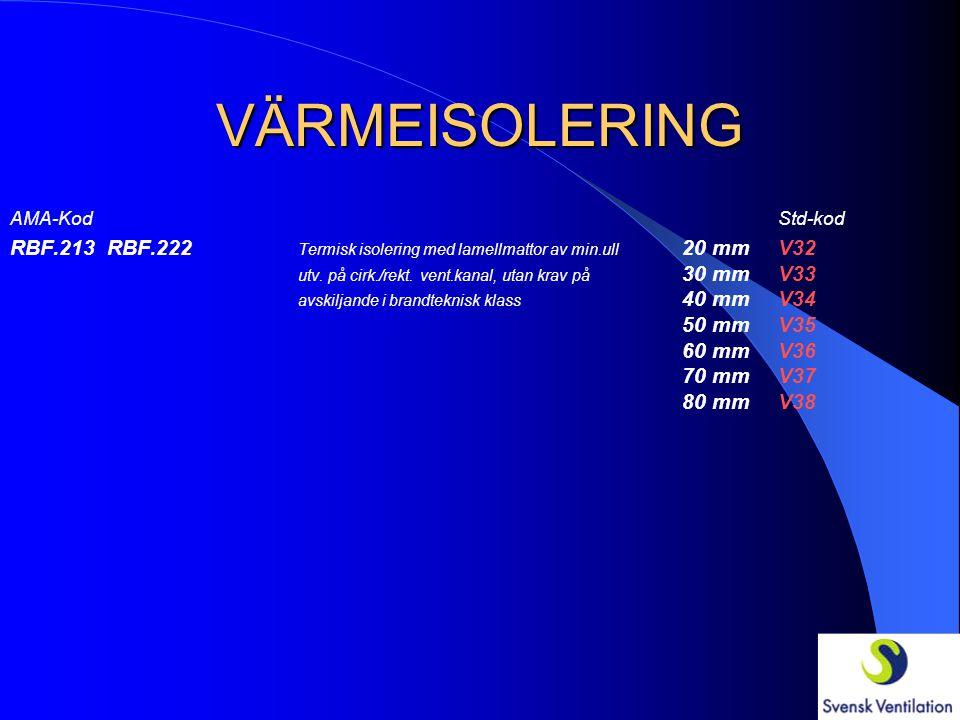 VÄRMEISOLERING AMA-KodStd-kod RBF.2121 RBF.2211 Termisk isolering med nätmattor av min.ull 20 mmV22 beklädda med al.folie utv. på cirk./rekt. 30 mmV23