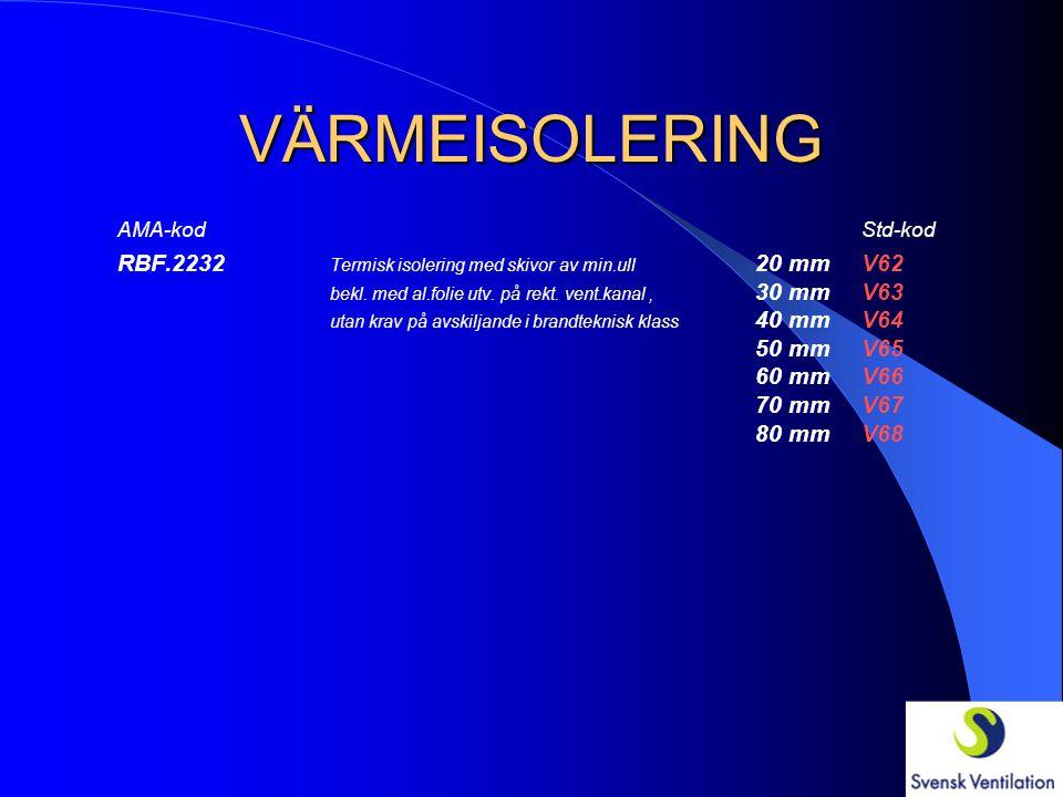 VÄRMEISOLERING AMA-kodStd-kod RBF.2231 Termisk isolering med skivor av min.ull 20 mmV52 bekl. med stapelfiberflor utv. på rekt. 30 mmV53 vent.kanal, u