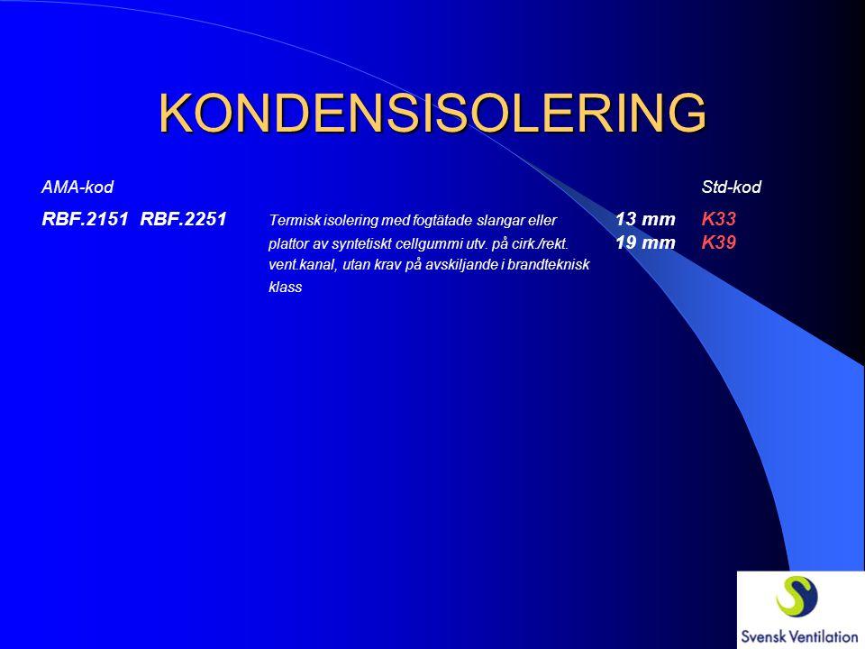 KONDENSISOLERING AMA-KodStd-kod RBF.2232 Termisk isolering med skivor av min.ull bekl. 20 mmK22 med al.folie utv. på rekt. vent.kanal, utan krav 30 mm