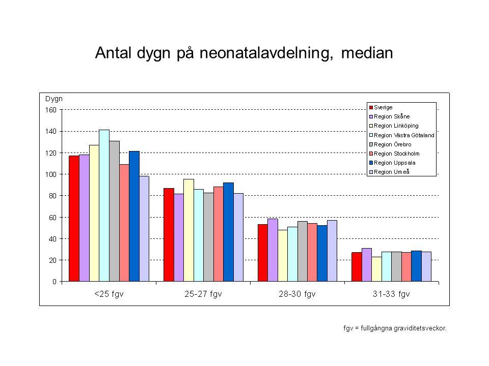 Antal dygn på neonatalavdelning, median fgv = fullgångna graviditetsveckor.