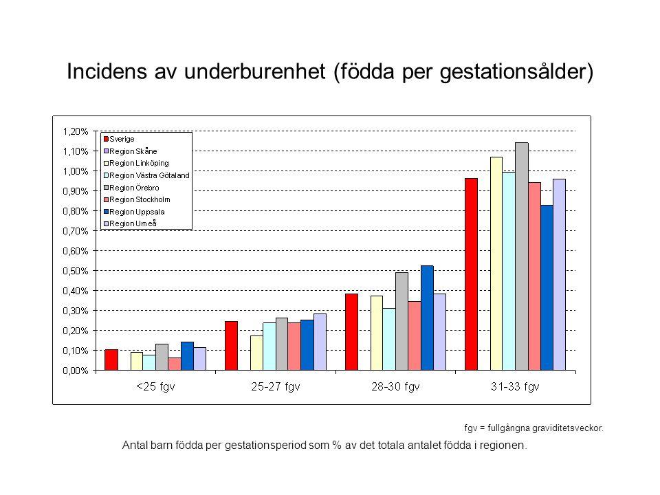 Incidens av underburenhet (födda per gestationsålder) fgv = fullgångna graviditetsveckor. Antal barn födda per gestationsperiod som % av det totala an