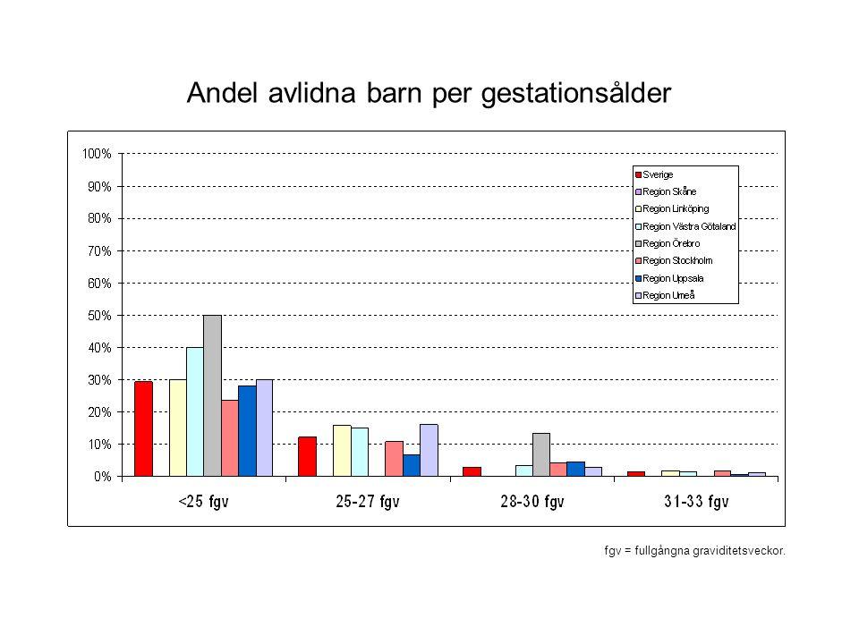 Andel avlidna barn per gestationsålder fgv = fullgångna graviditetsveckor.