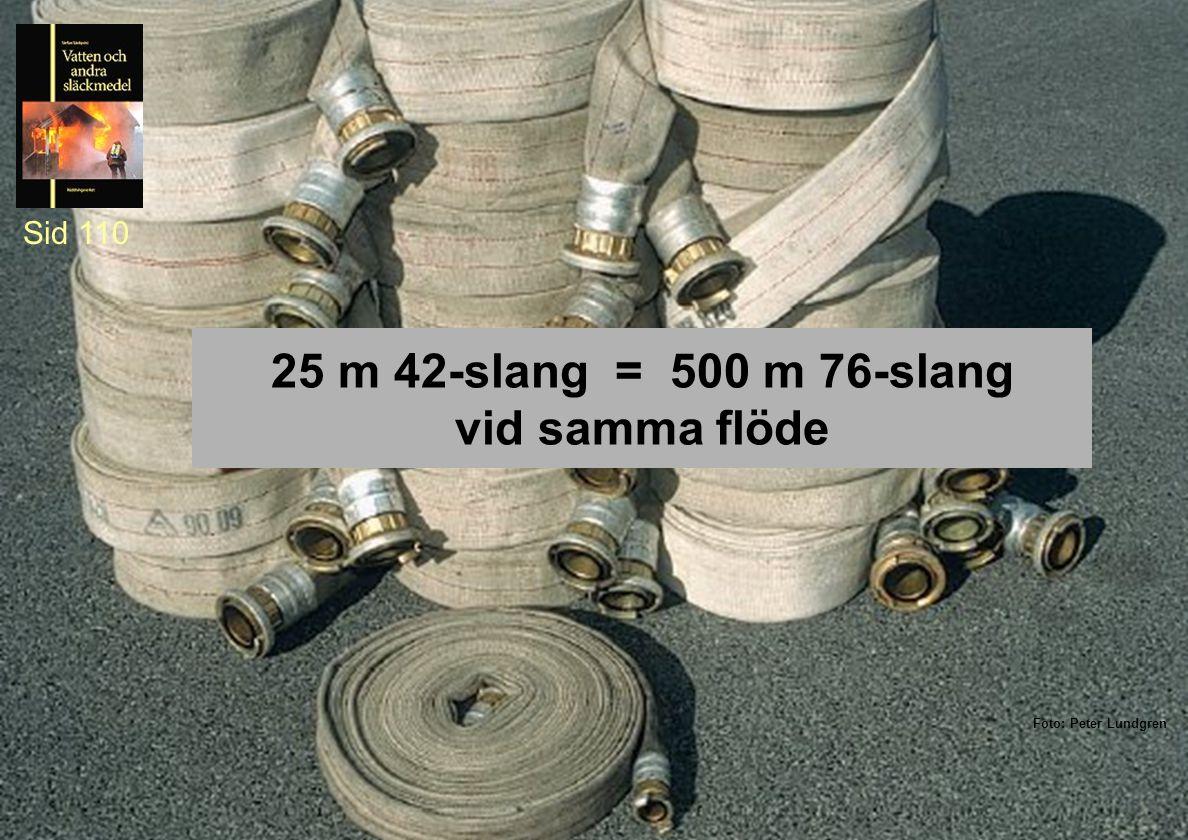25 m 42-slang = 500 m 76-slang vid samma flöde Sid 110 Foto: Peter Lundgren