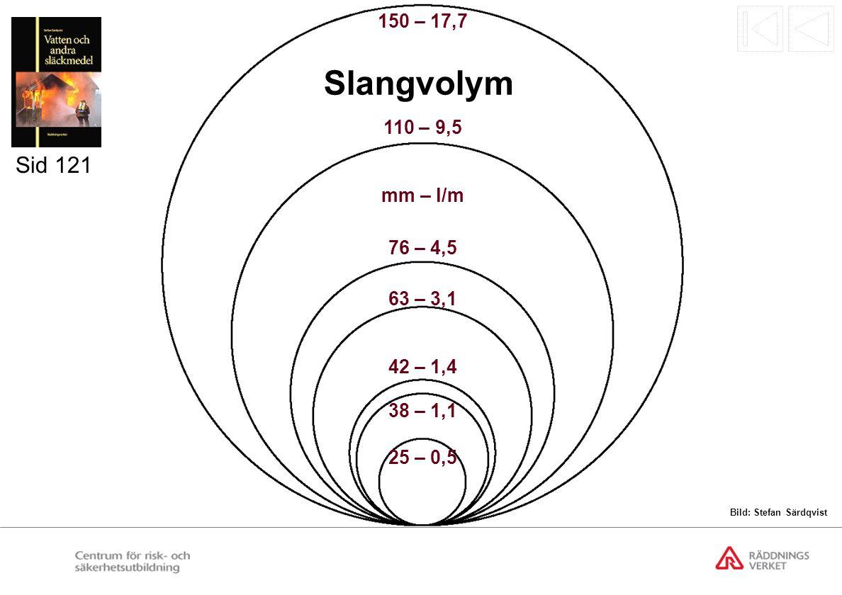 76 – 4,5 42 – 1,4 63 – 3,1 38 – 1,1 25 – 0,5 110 – 9,5 150 – 17,7 mm – l/m Slangvolym Sid 121 Bild: Stefan Särdqvist