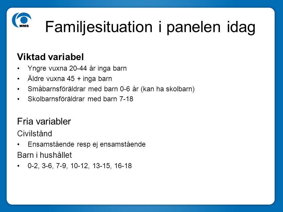 Familjesituation i panelen idag Viktad variabel •Yngre vuxna 20-44 år inga barn •Äldre vuxna 45 + inga barn •Småbarnsföräldrar med barn 0-6 år (kan ha skolbarn) •Skolbarnsföräldrar med barn 7-18 Fria variabler Civilstånd •Ensamstående resp ej ensamstående Barn i hushållet •0-2, 3-6, 7-9, 10-12, 13-15, 16-18