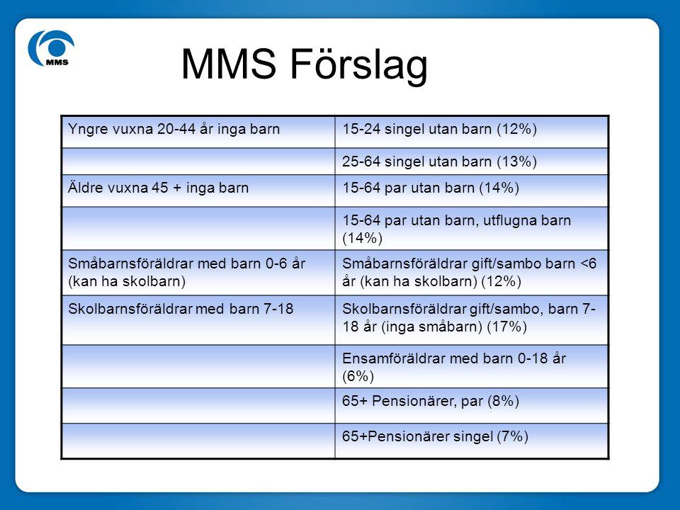 MMS Förslag Yngre vuxna 20-44 år inga barn15-24 singel utan barn (12%) 25-64 singel utan barn (13%) Äldre vuxna 45 + inga barn15-64 par utan barn (14%) 15-64 par utan barn, utflugna barn (14%) Småbarnsföräldrar med barn 0-6 år (kan ha skolbarn) Småbarnsföräldrar gift/sambo barn <6 år (kan ha skolbarn) (12%) Skolbarnsföräldrar med barn 7-18Skolbarnsföräldrar gift/sambo, barn 7- 18 år (inga småbarn) (17%) Ensamföräldrar med barn 0-18 år (6%) 65+ Pensionärer, par (8%) 65+Pensionärer singel (7%)