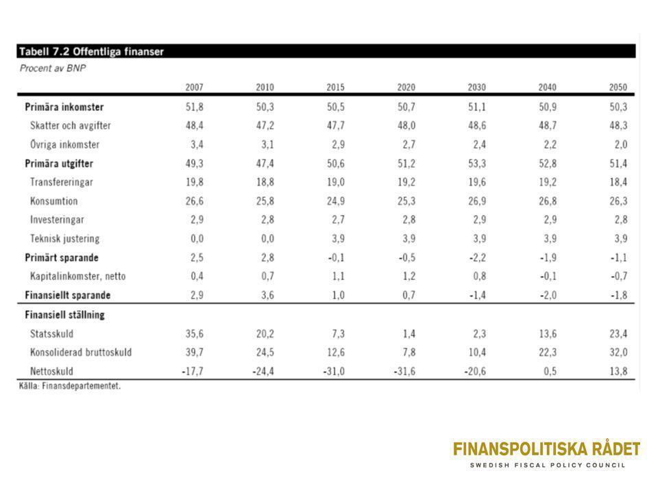 Behovet av känslighetsanalyser •BP 08: ett alternativt mer positivt sysselsättningsscenario •Riksrevisionen: alternativa mer negativa scenarier •Mer pessimistiska och mer optimistiska scenarier bör redovisas på ett likvärdigt sätt •BP 08 - teknisk uppjustering av de offentliga utgifterna med 4 % av BNP 2011-15 - för att nå saldomålet på 1 % av BNP 2015 - justering för ökad kvalitet i offentliga tjänster.
