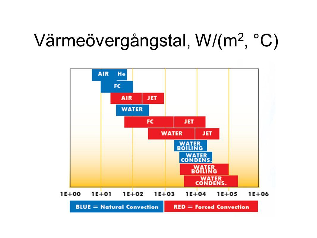 Värmeövergångstal, W/(m 2, °C)