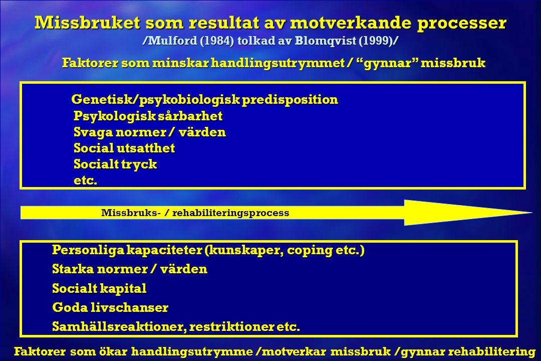 """Missbruket som resultat av motverkande processer /Mulford (1984) tolkad av Blomqvist (1999)/ Faktorer som minskar handlingsutrymmet / """"gynnar"""" missbru"""