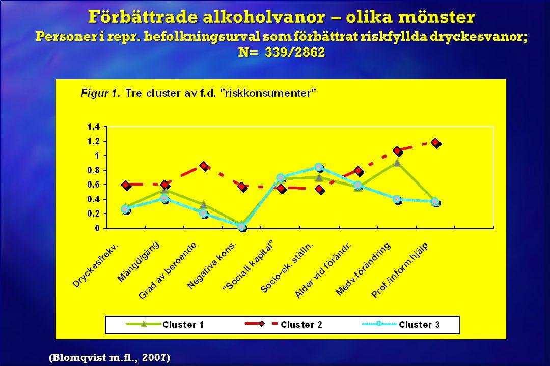 Förbättrade alkoholvanor – olika mönster Personer i repr. befolkningsurval som förbättrat riskfyllda dryckesvanor; N= 339/2862 (Blomqvist m.fl., 2007)
