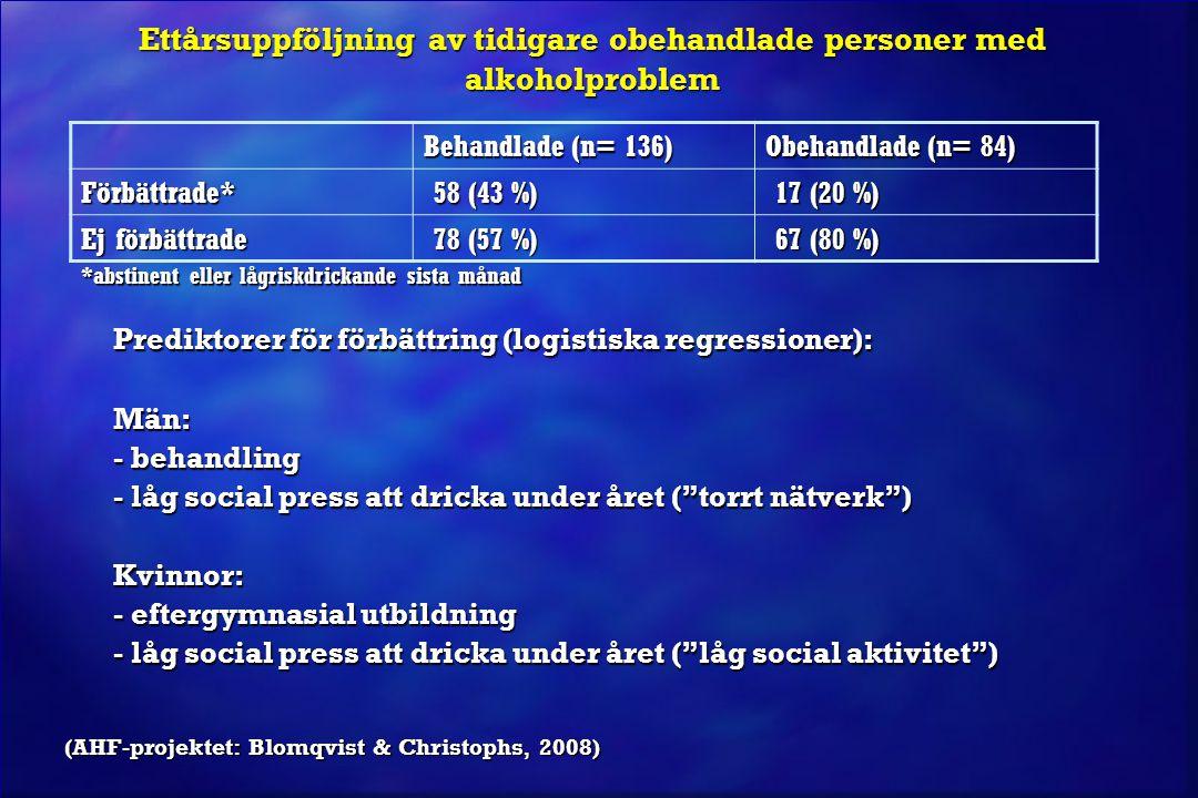 Ettårsuppföljning av tidigare obehandlade personer med alkoholproblem Prediktorer för förbättring (logistiska regressioner): Män: - behandling - låg s