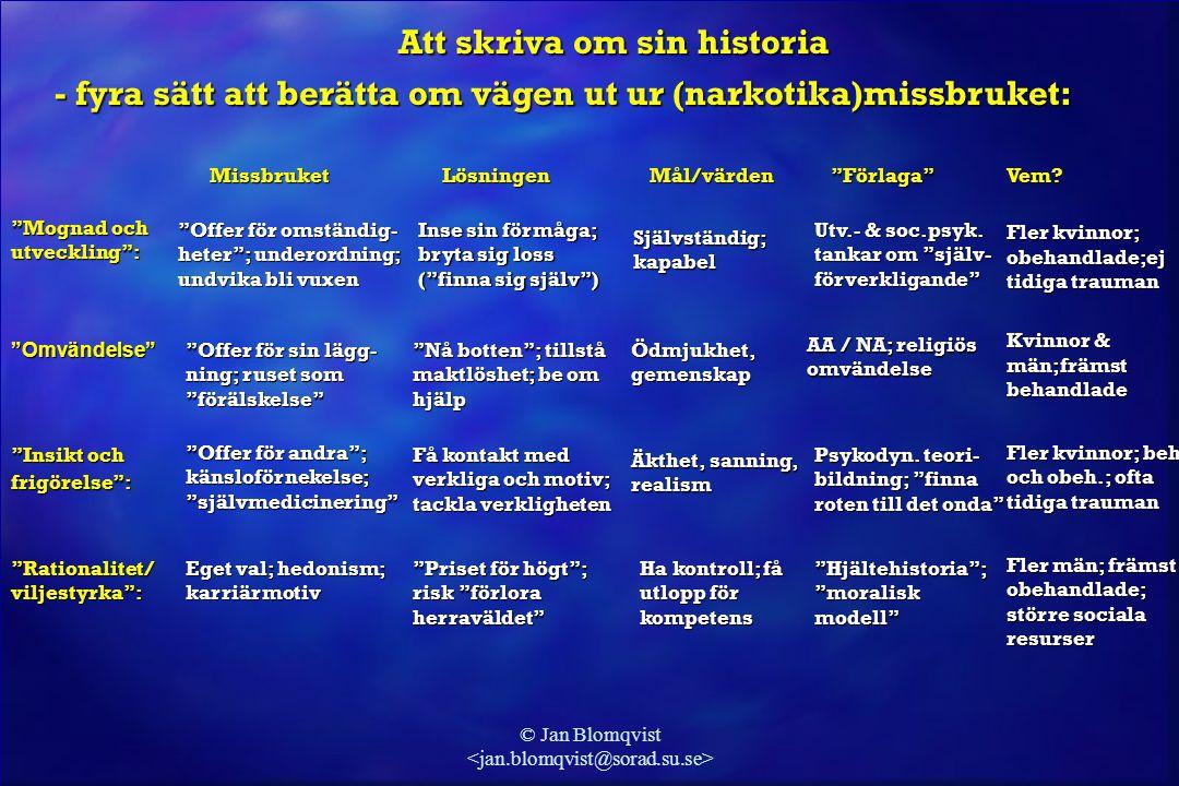 """© Jan Blomqvist Missbruket Lösningen Mål/värden """"Förlaga"""" Missbruket Lösningen Mål/värden """"Förlaga"""" """"Mognad och utveckling"""": """"Offer för omständig- het"""