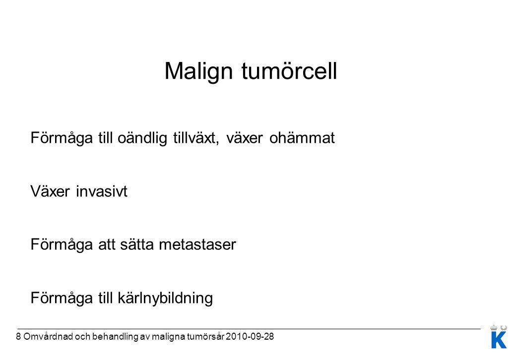 8 Omvårdnad och behandling av maligna tumörsår 2010-09-28 Malign tumörcell Förmåga till oändlig tillväxt, växer ohämmat Växer invasivt Förmåga att sät