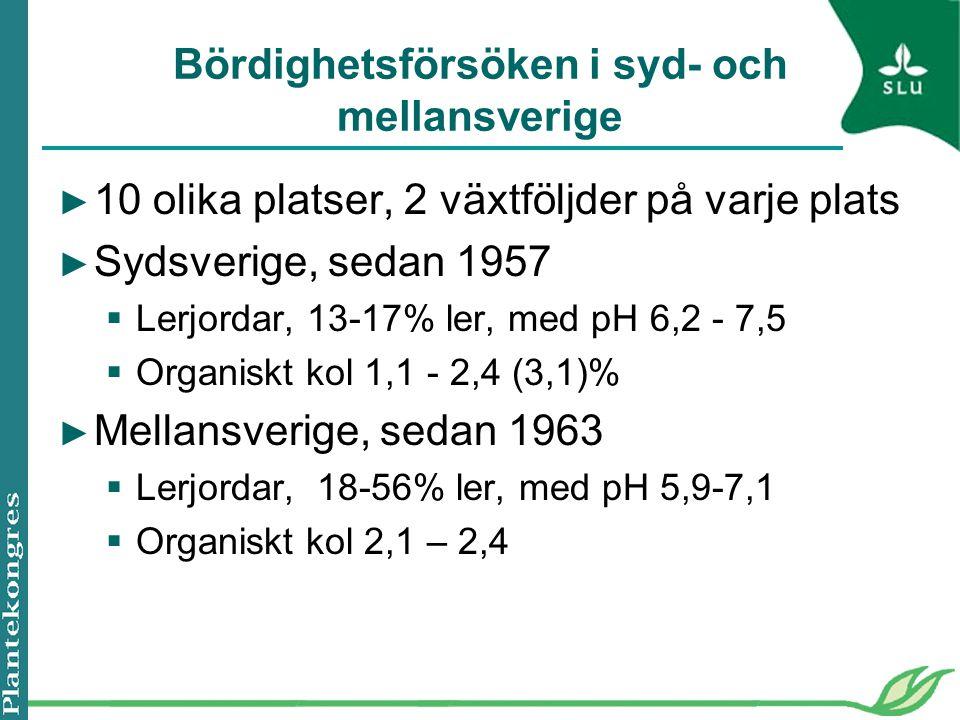 Bördighetsförsöken i syd- och mellansverige ► 10 olika platser, 2 växtföljder på varje plats ► Sydsverige, sedan 1957  Lerjordar, 13-17% ler, med pH 6,2 - 7,5  Organiskt kol 1,1 - 2,4 (3,1)% ► Mellansverige, sedan 1963  Lerjordar, 18-56% ler, med pH 5,9-7,1  Organiskt kol 2,1 – 2,4