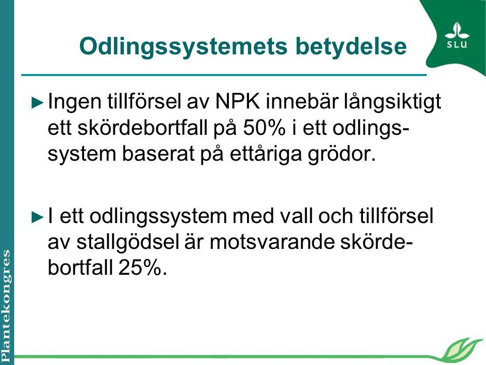 Odlingssystemets betydelse ► Ingen tillförsel av NPK innebär långsiktigt ett skördebortfall på 50% i ett odlings- system baserat på ettåriga grödor.