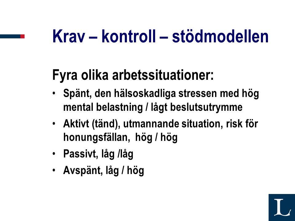 Krav – kontroll – stödmodellen Fyra olika arbetssituationer: • Spänt, den hälsoskadliga stressen med hög mental belastning / lågt beslutsutrymme • Akt