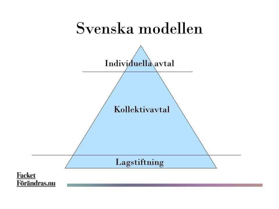Individuella avtal Kollektivavtal Lagstiftning Svenska modellen