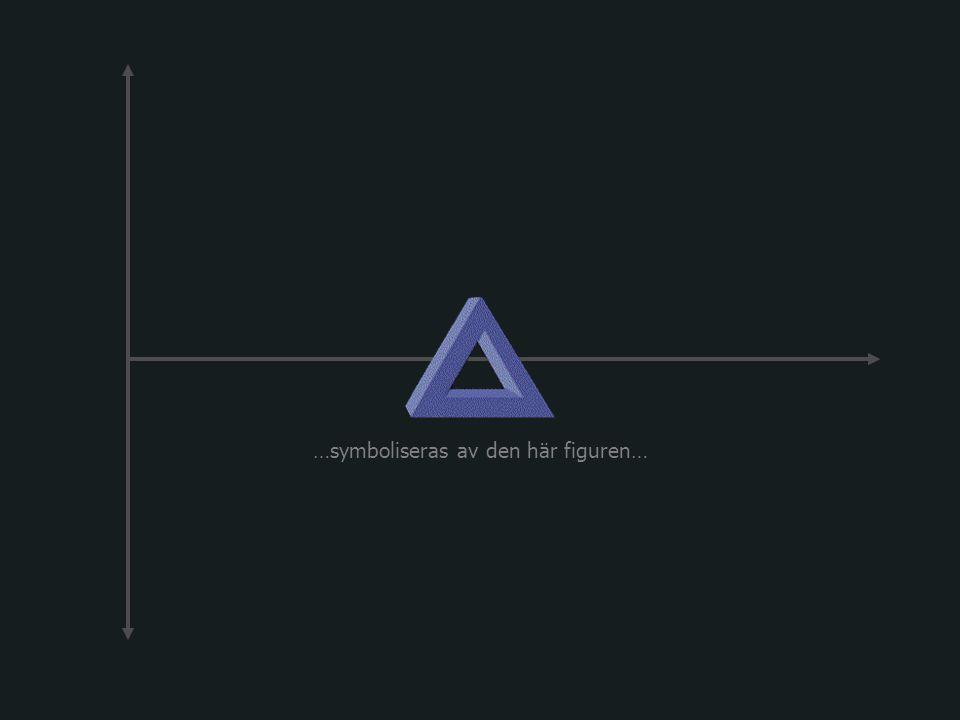 Den möjliga triangeln