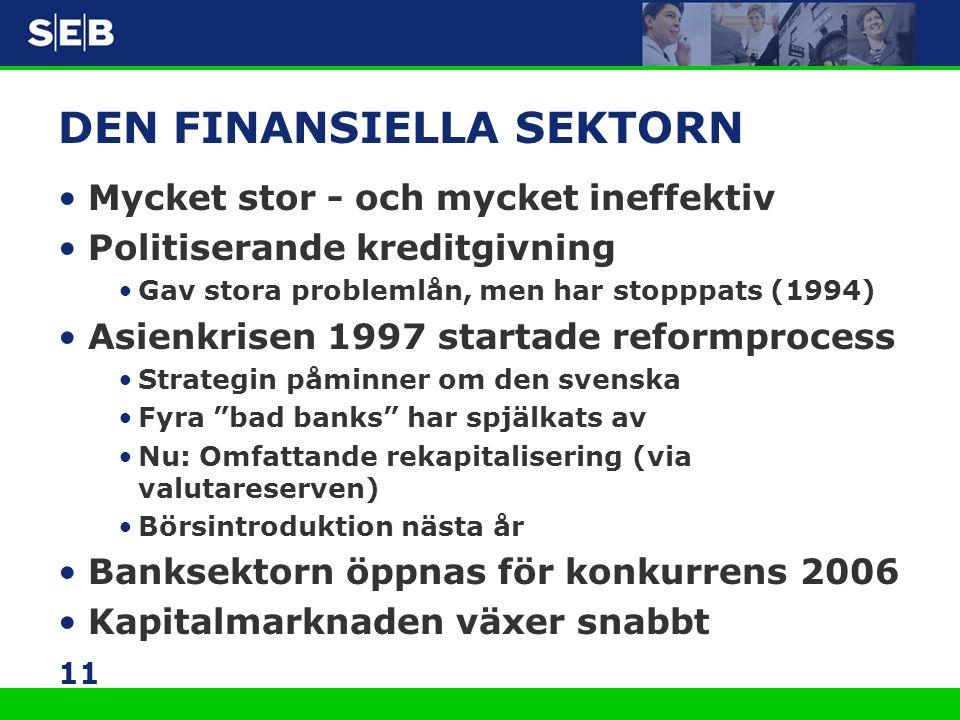 11 DEN FINANSIELLA SEKTORN •Mycket stor - och mycket ineffektiv •Politiserande kreditgivning •Gav stora problemlån, men har stopppats (1994) •Asienkri
