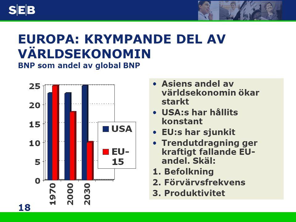 18 EUROPA: KRYMPANDE DEL AV VÄRLDSEKONOMIN BNP som andel av global BNP •Asiens andel av världsekonomin ökar starkt •USA:s har hållits konstant •EU:s h