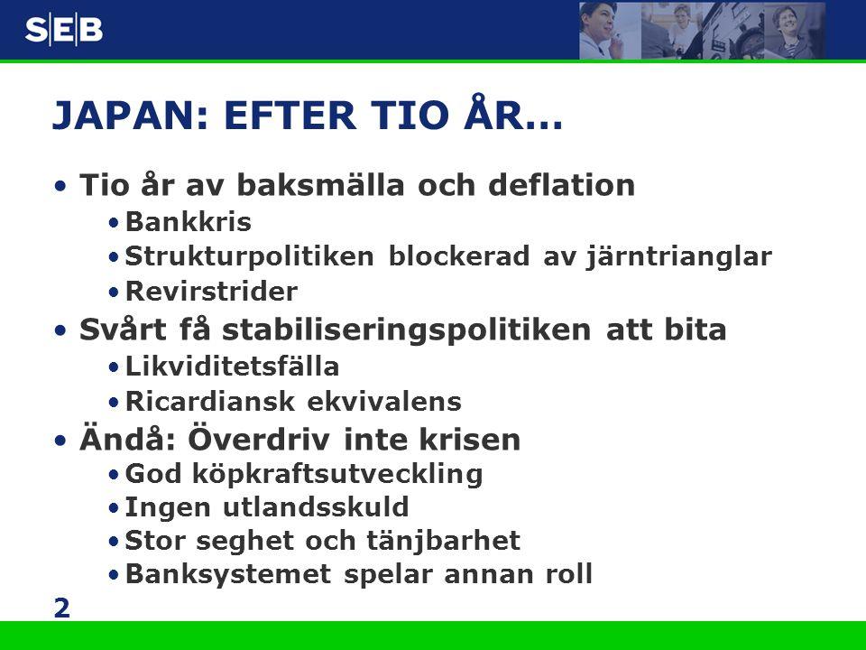 2 JAPAN: EFTER TIO ÅR… •Tio år av baksmälla och deflation •Bankkris •Strukturpolitiken blockerad av järntrianglar •Revirstrider •Svårt få stabiliserin