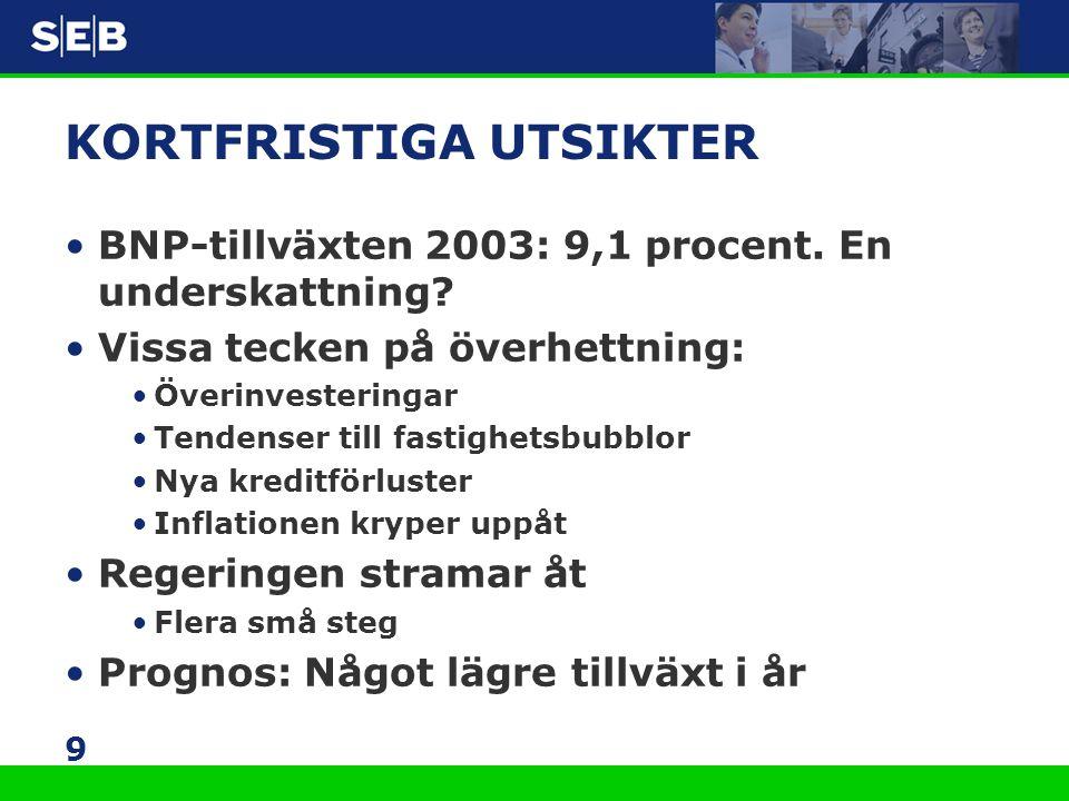 9 KORTFRISTIGA UTSIKTER •BNP-tillväxten 2003: 9,1 procent. En underskattning? •Vissa tecken på överhettning: •Överinvesteringar •Tendenser till fastig