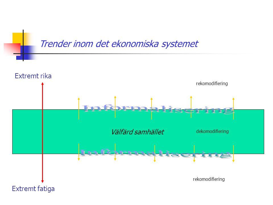 Välfärd samhället Trender inom det ekonomiska systemet Extremt rika Extremt fatiga rekomodifiering dekomodifiering rekomodifiering